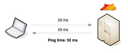 ping-time