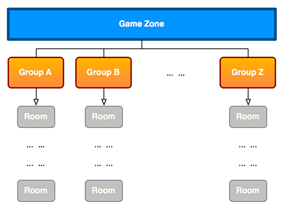 room-groups-diag