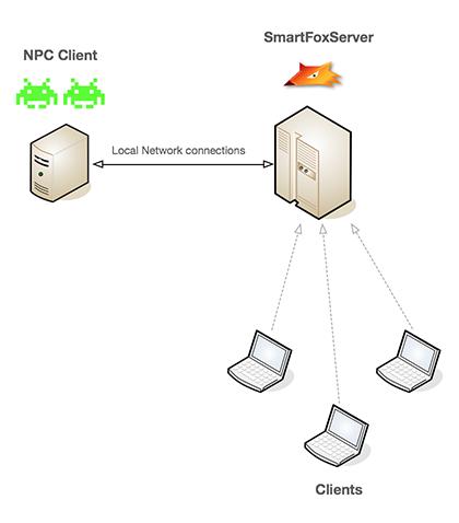 client-npcs