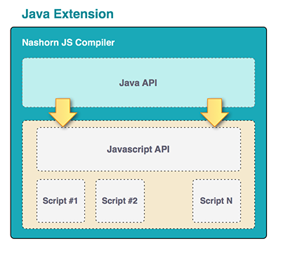 JS Extension architecture