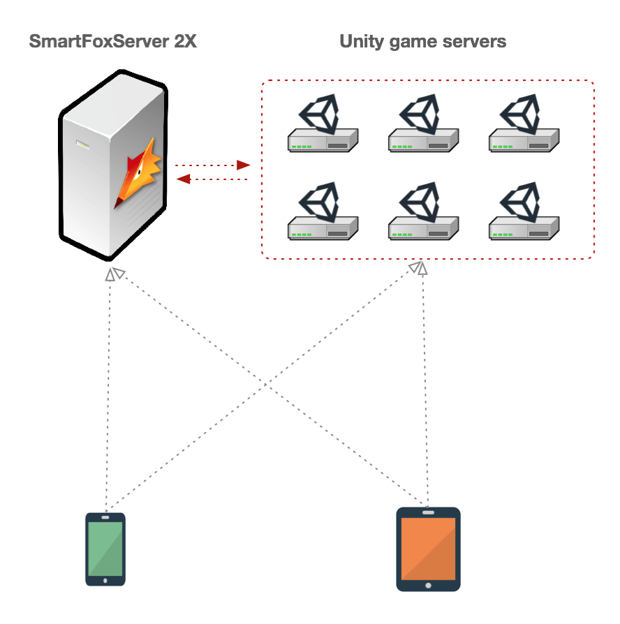 Best of both worlds: SFS2X + server side Unity for realtime games